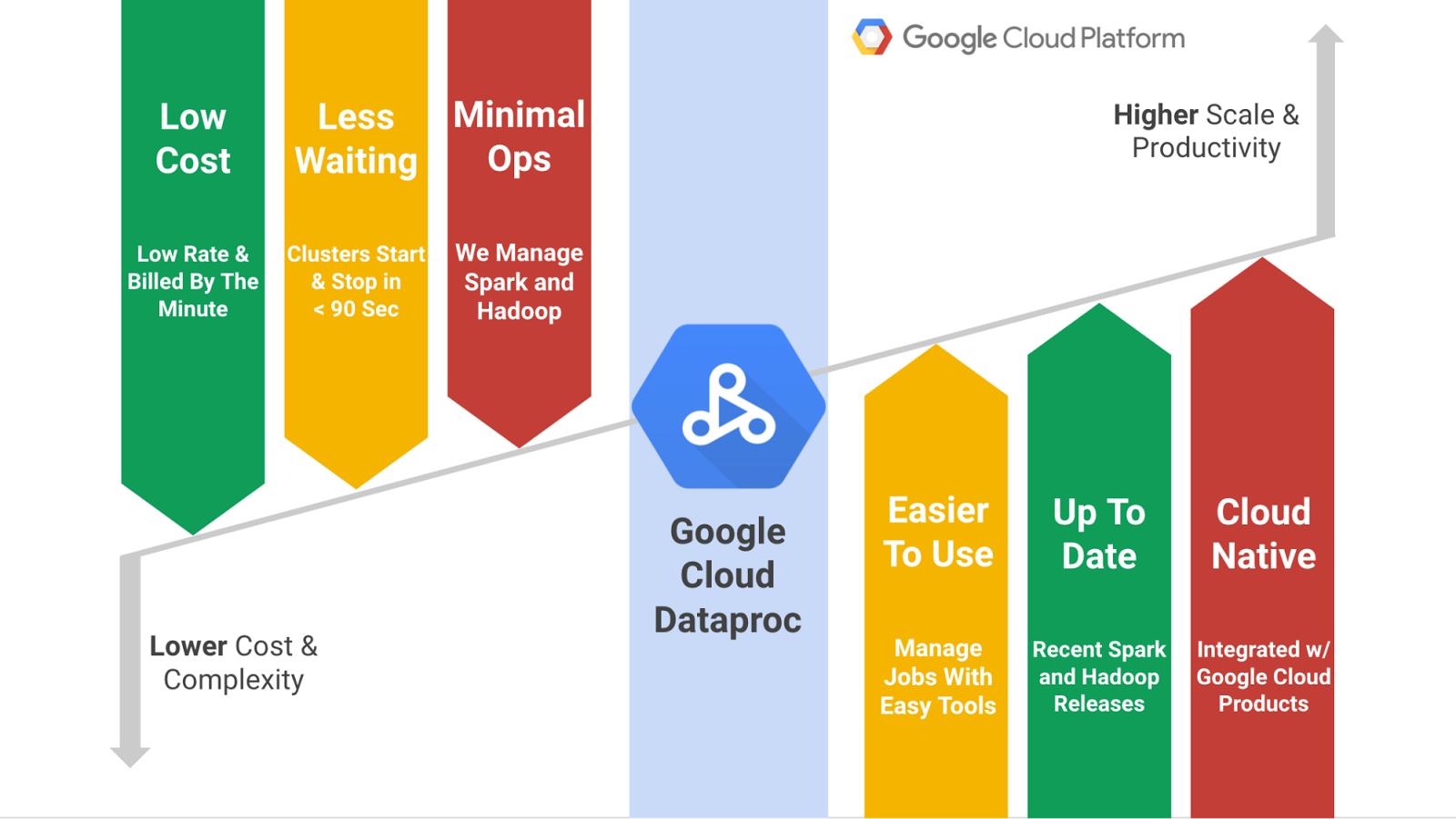 Run your Spark and Hadoop jobs as a Service with Dataproc