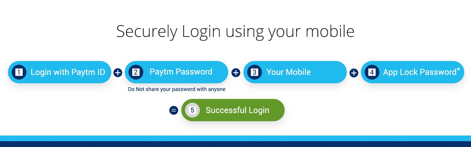 Your Paytm ID & Password is not enough to access Paytm