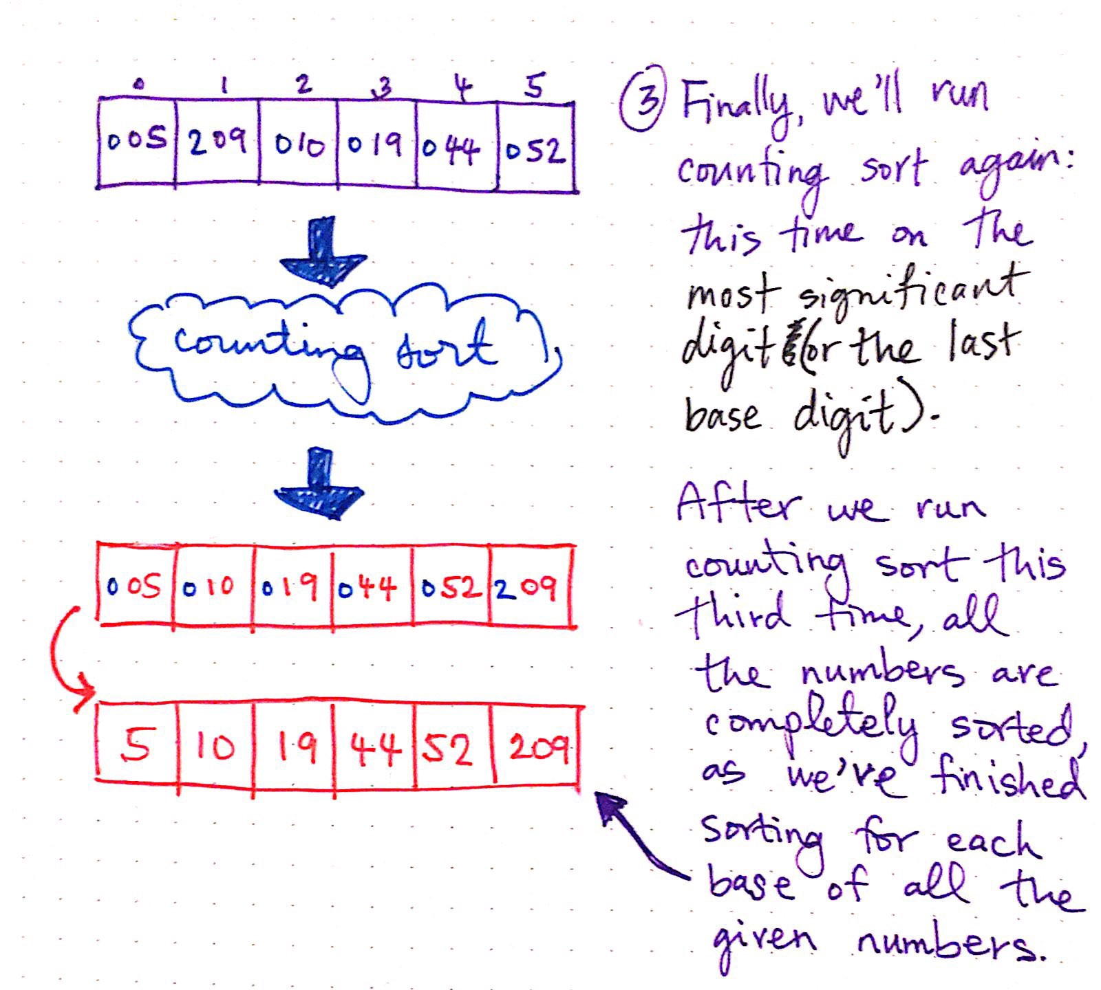 Getting To The Root Of Sorting With Radix Sort - basecs - Medium