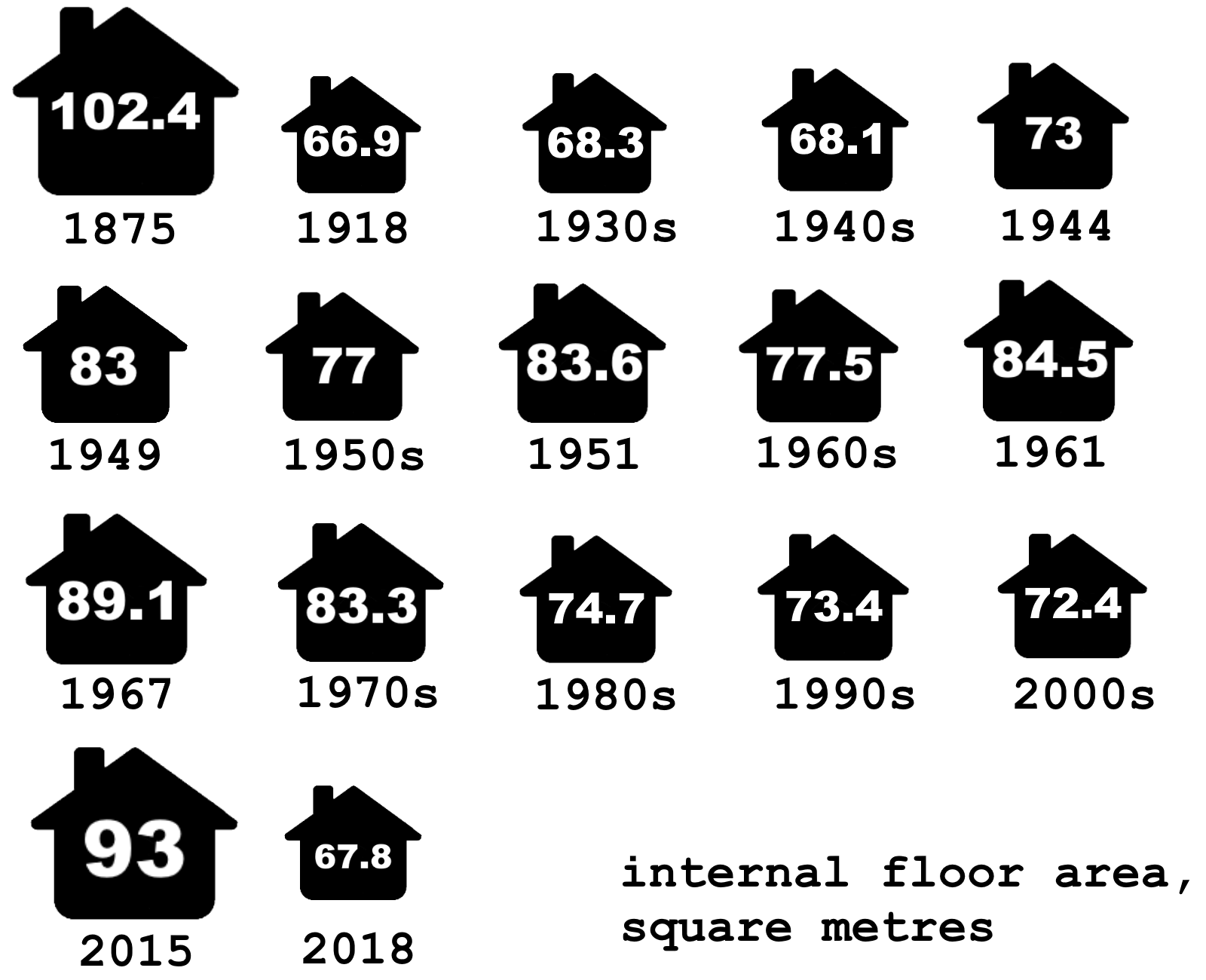 infographic showing house size in square metres for each decade, or for the year a regulation was published
