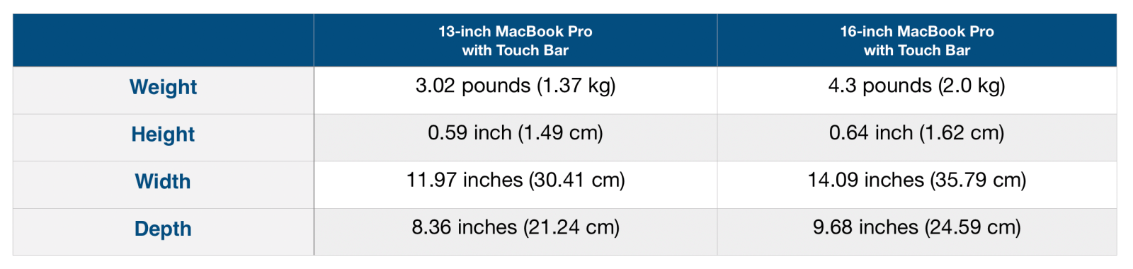 Table showing the demension differences between 13-inch Pro and 16-inch Pro Table courtest of 9to5mac.