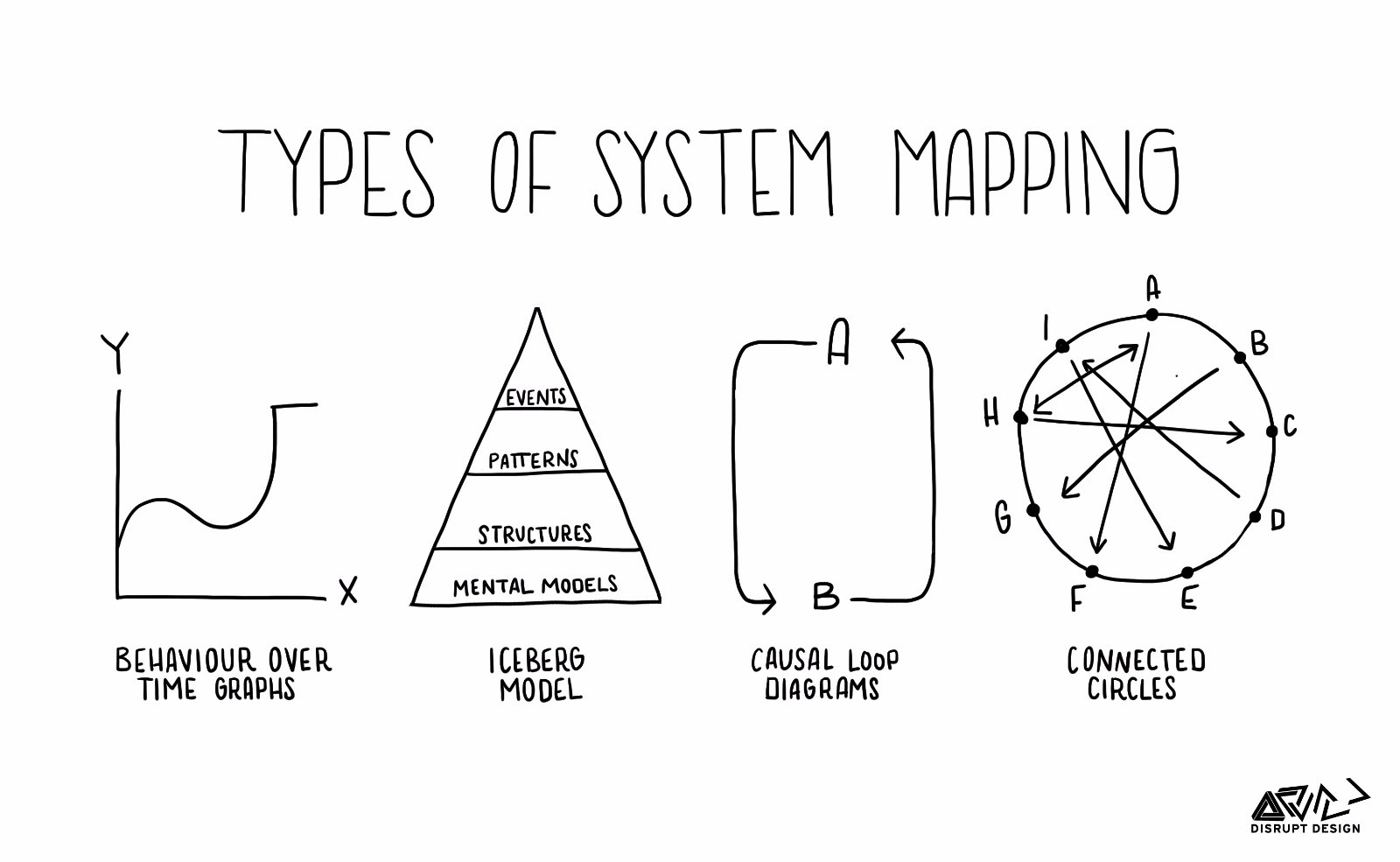 Tools for Systems Thinkers: The 6 Fundamental Concepts of