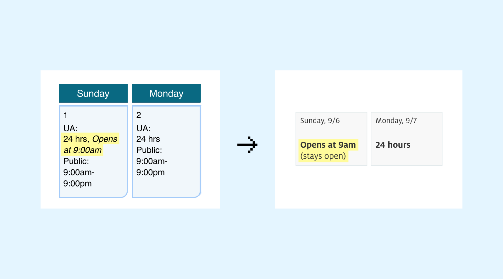 """Example of a wording change: from """"24 hours, Opens at 9am"""" to """"Opens at 9am (stays open)"""""""