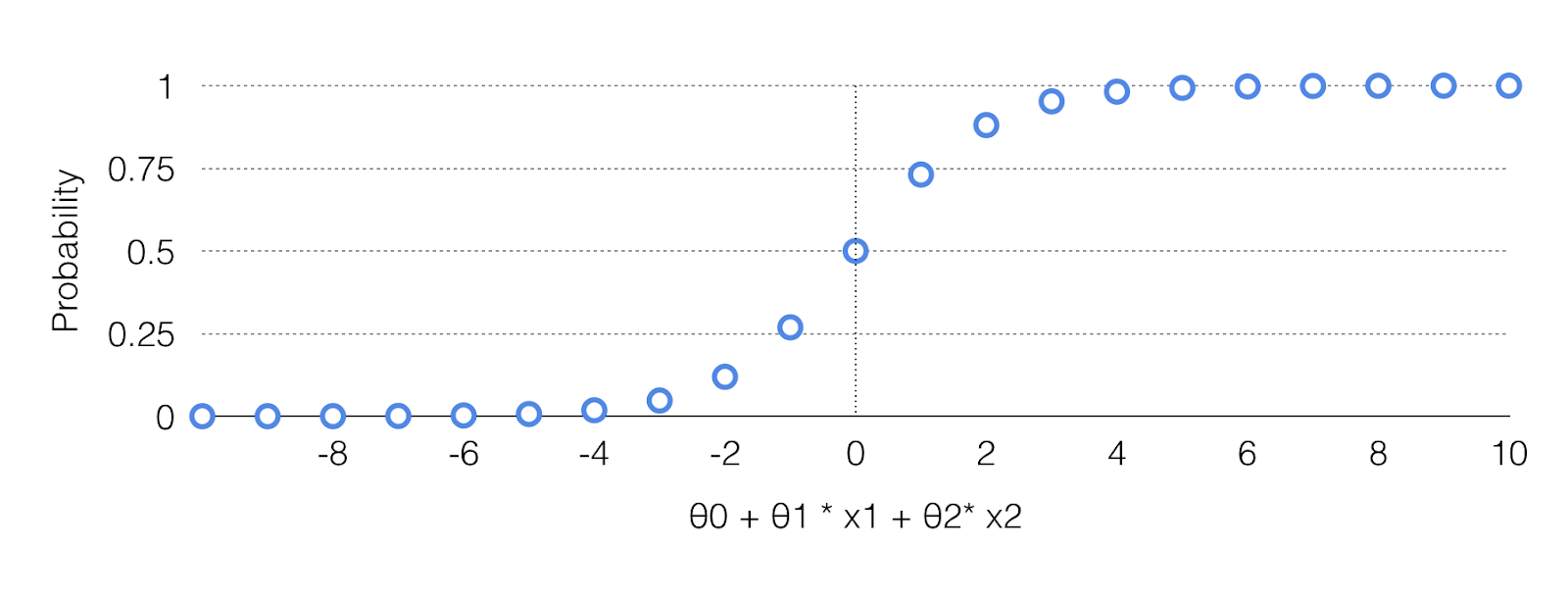 Real world implementation of Logistic Regression - Towards