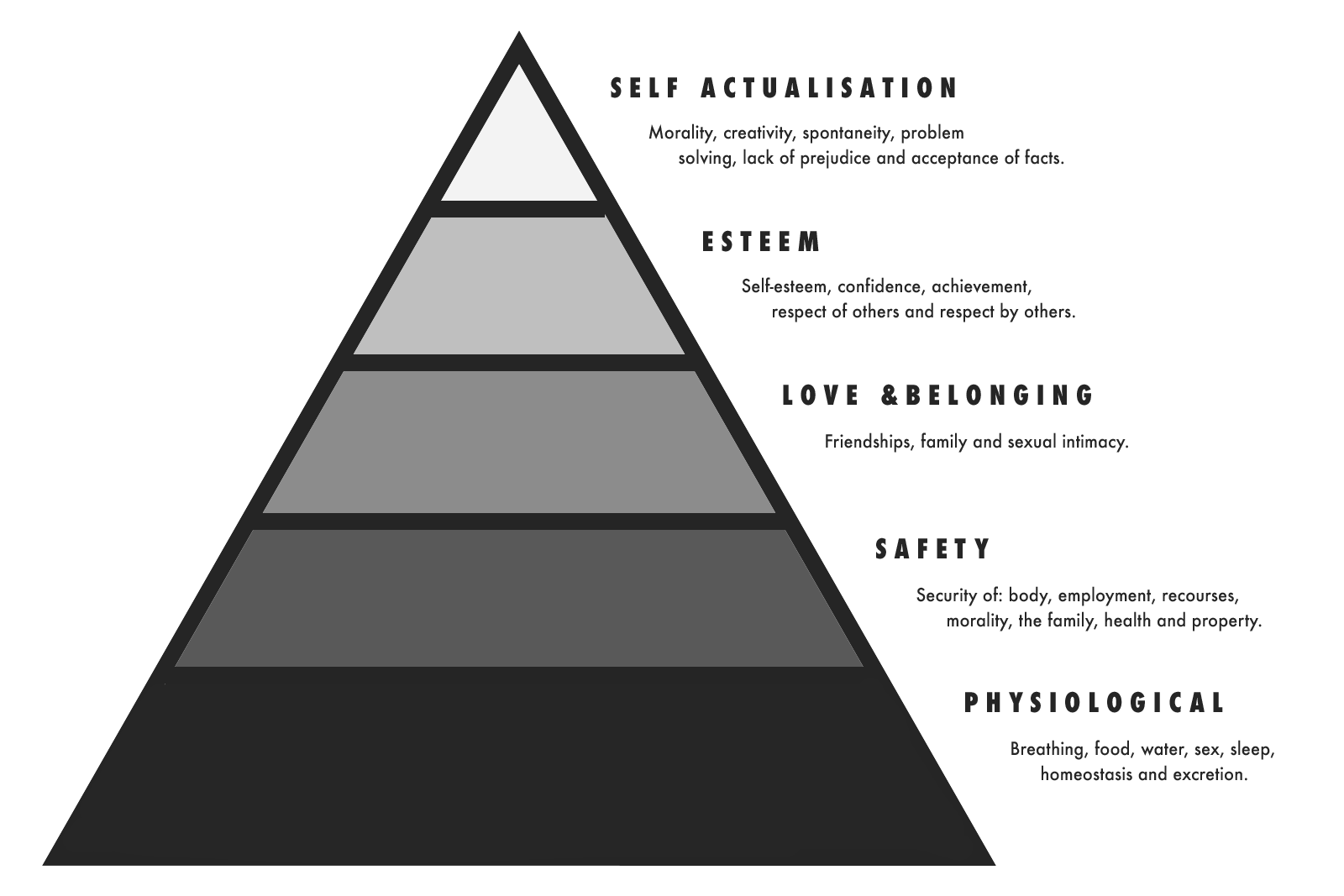 Abraham Maslow S Hierarchy Of Needs By Els Kenney Medium