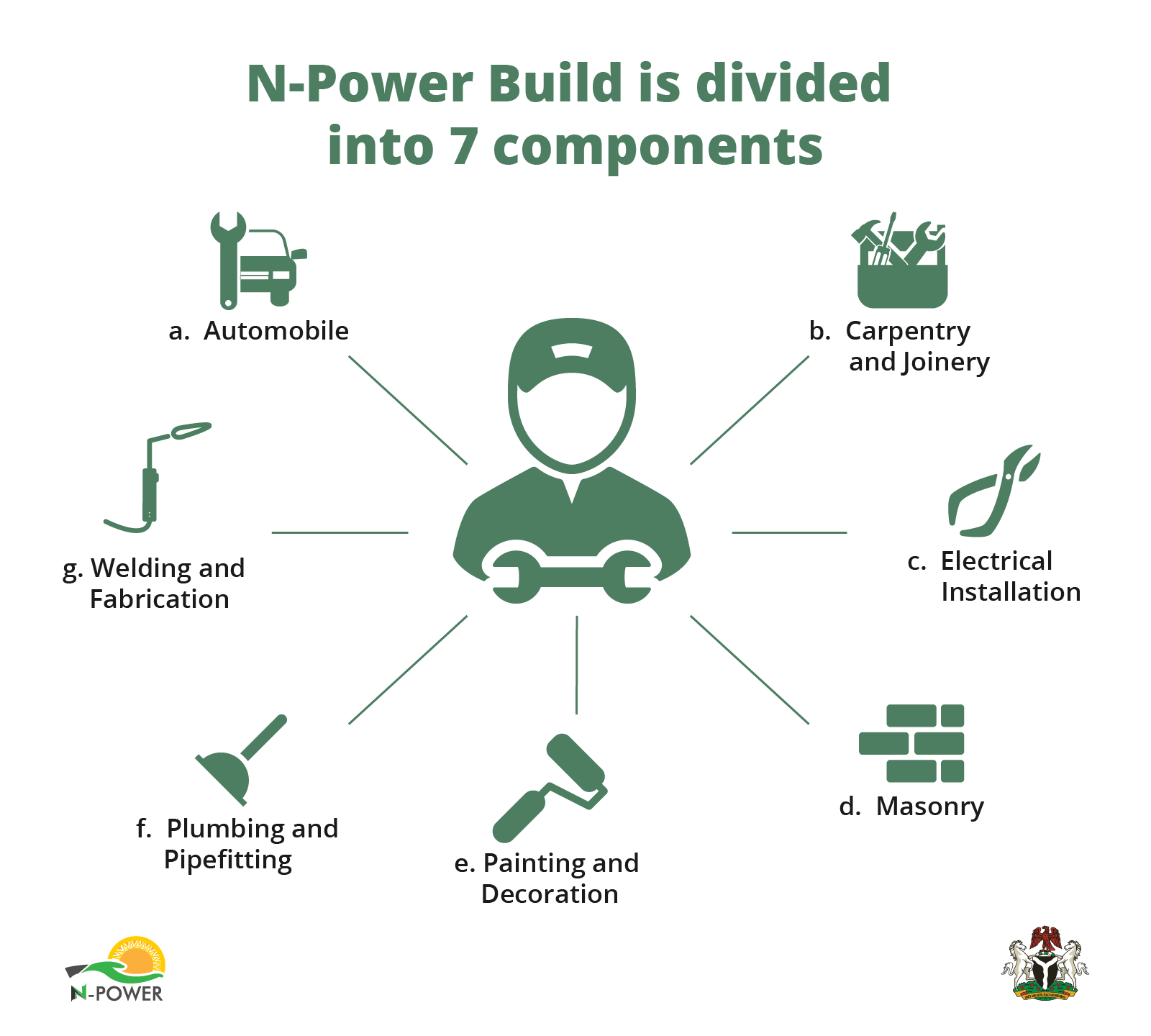 N-Power Build, Reviving the Apprenticeship Culture — The