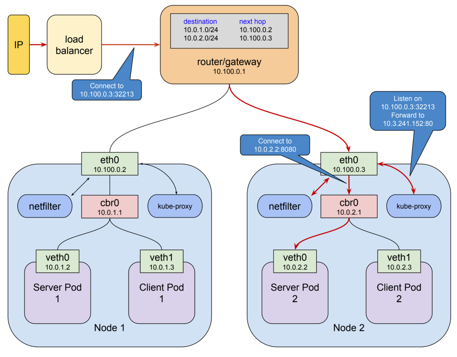 Understanding kubernetes networking: ingress - Google Cloud
