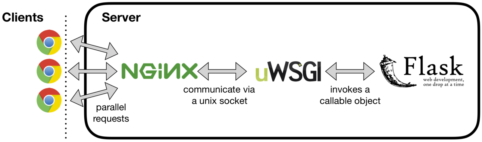 How to do rapid prototyping with Flask, uWSGI, NGINX, and
