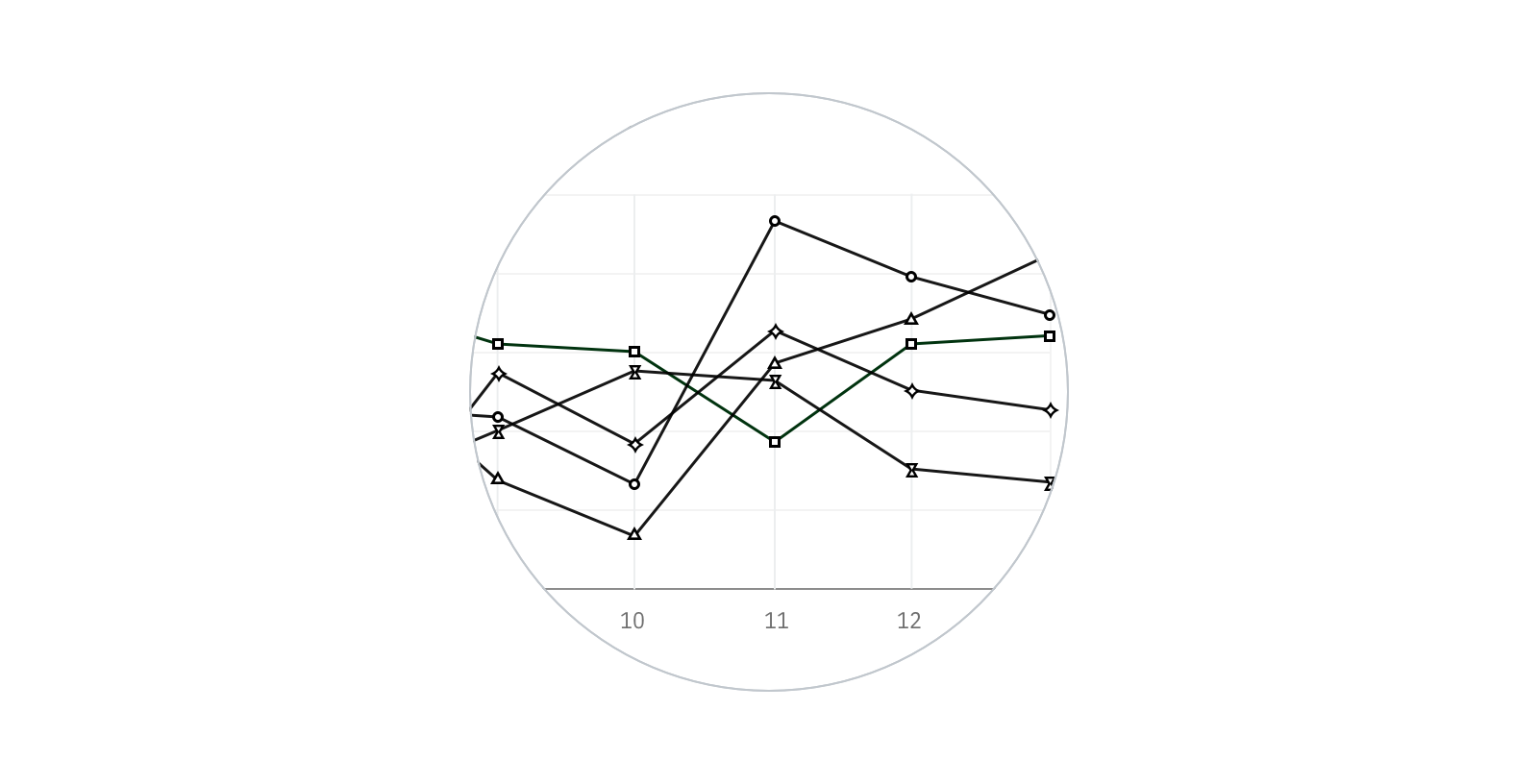 Close up on a black and white line chart using shapes for points of different categories