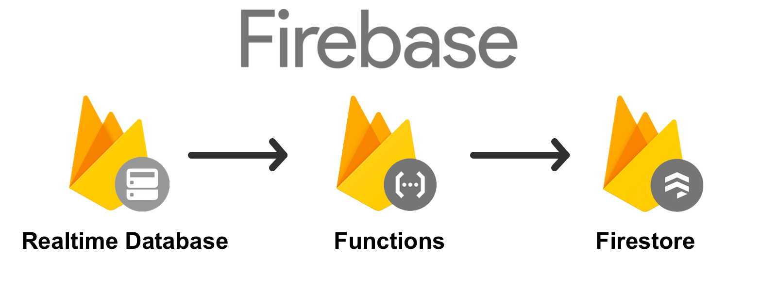 Replicating Data from Firebase to Firestore with Cloud