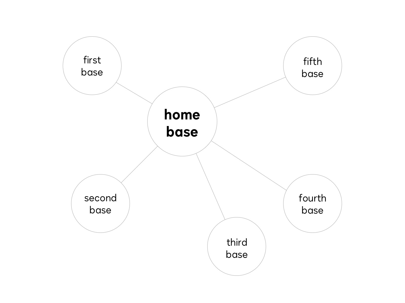 Hub and spoke style diagram of home base