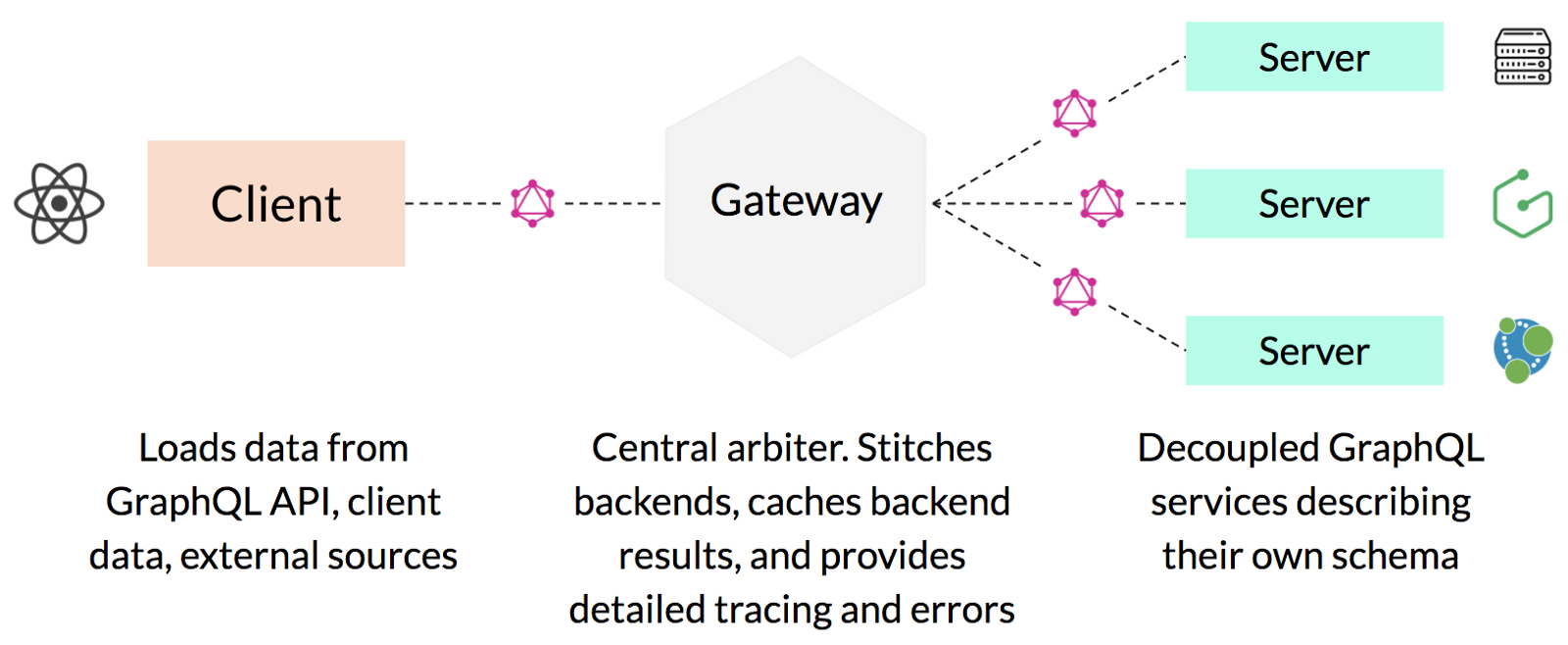 The Tale of Two GraphQL Servers and One Query - GetNinjas