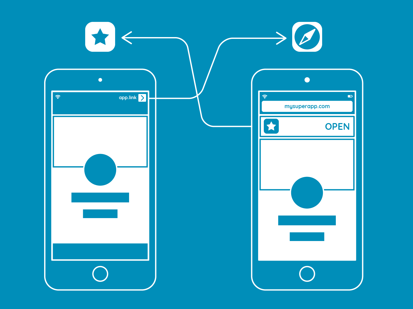 Getting deeper with deep linking on iOS - Undabot