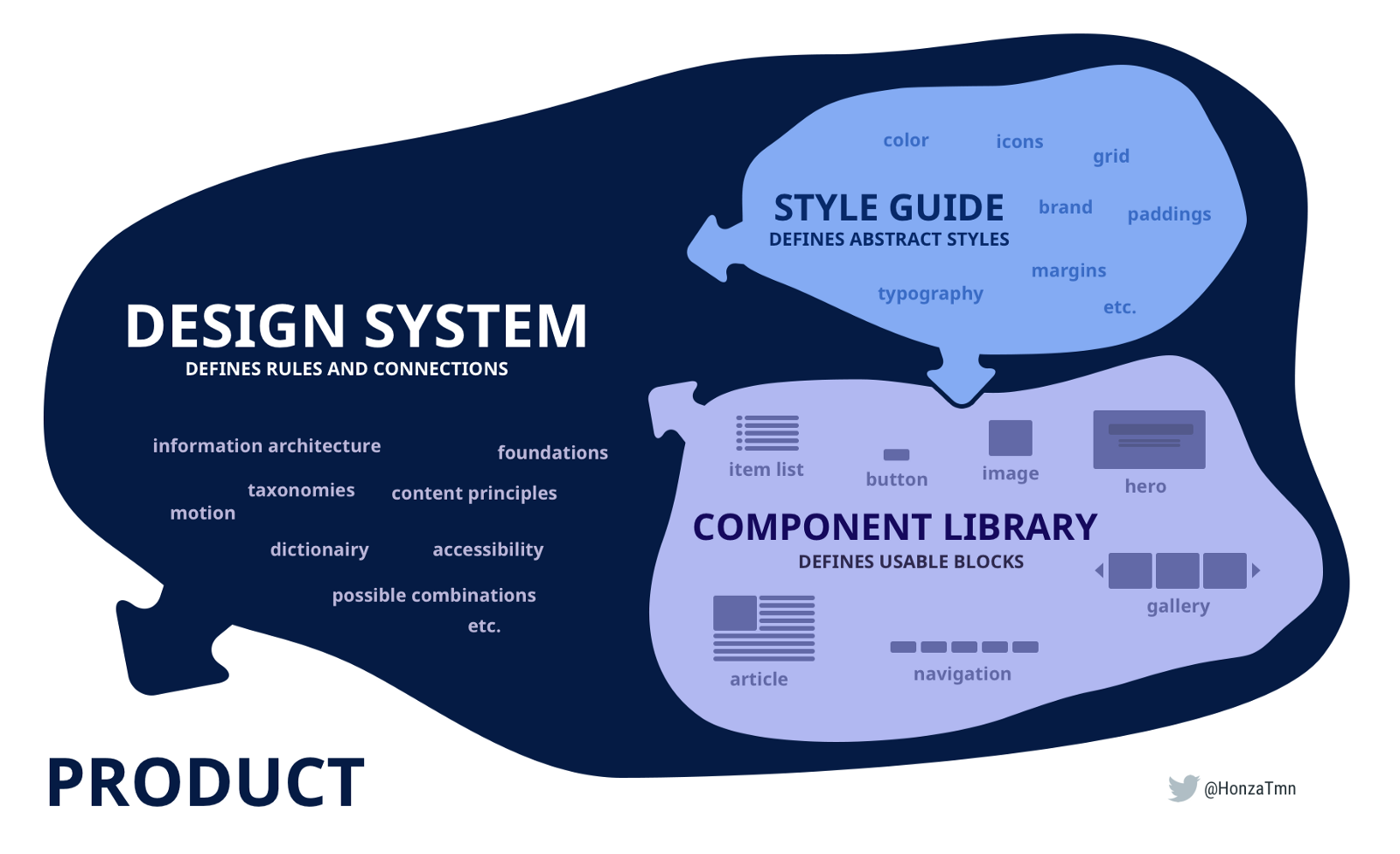 Pattern library, Style guides, Design Systems  Do you need one?