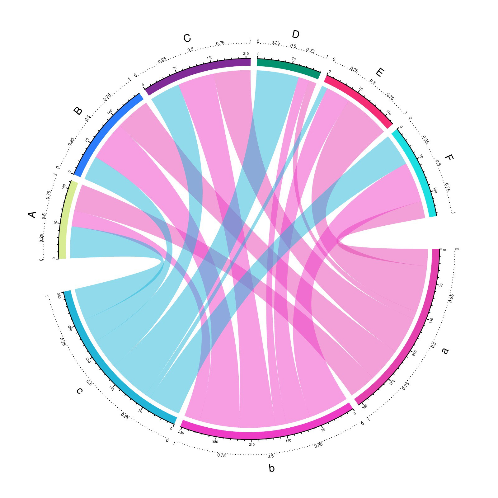 Making genomic data come alive with circos plots - Maria