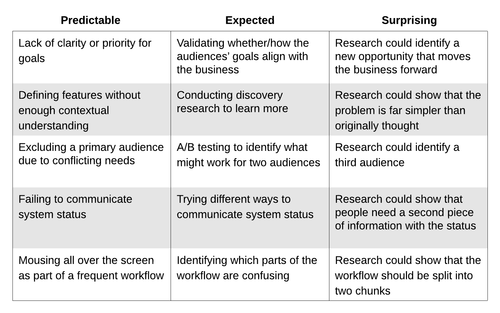 A table showing examples of failures. PDF link in caption.