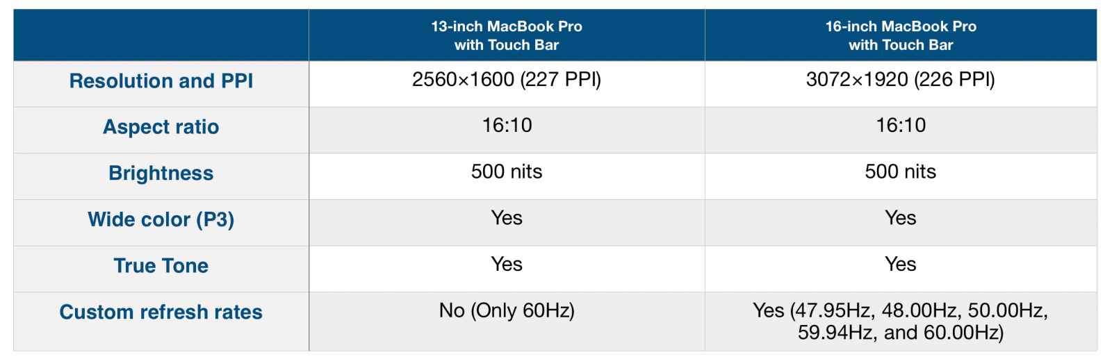 Table showing screen diffences of 13-inch pro and 16-inch pro. Table courtesy of 9to5Mac