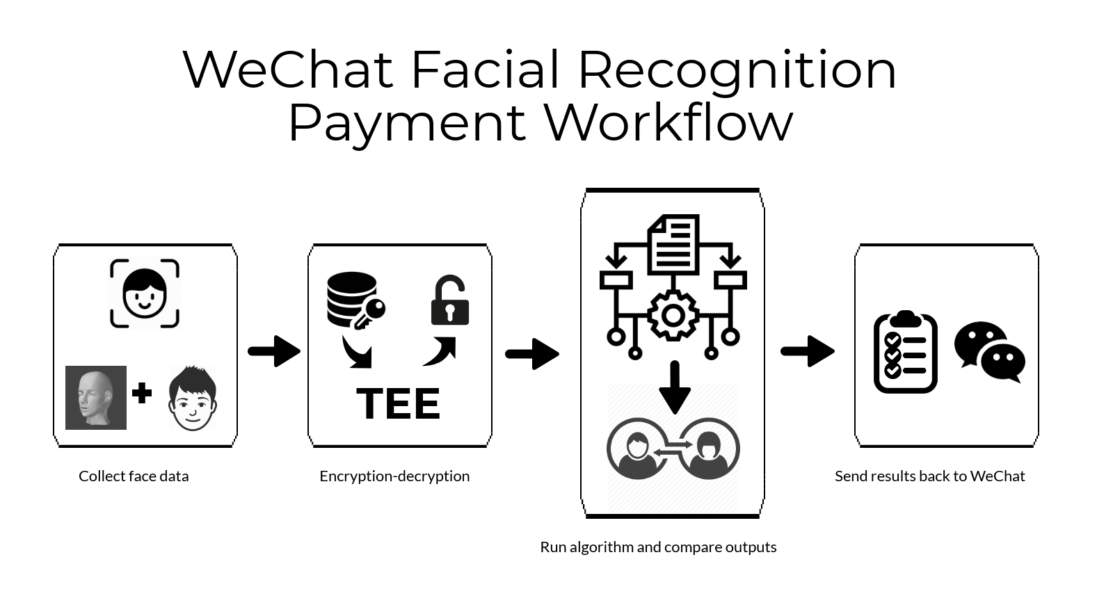 Close Your Eyes and I'll Scan You: Chinese Face Payment