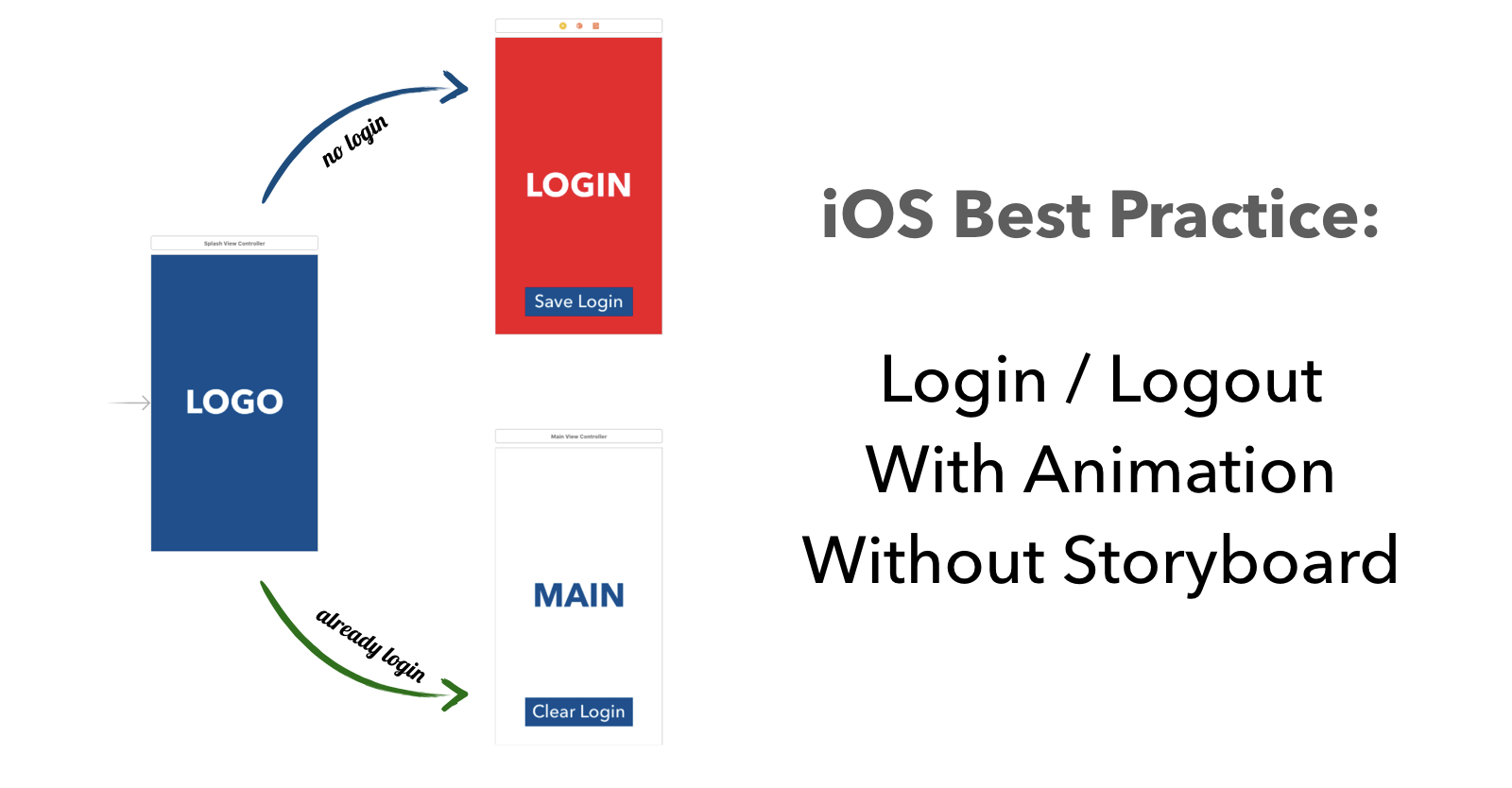 Best Practice for iOS Login / Logout With Animation