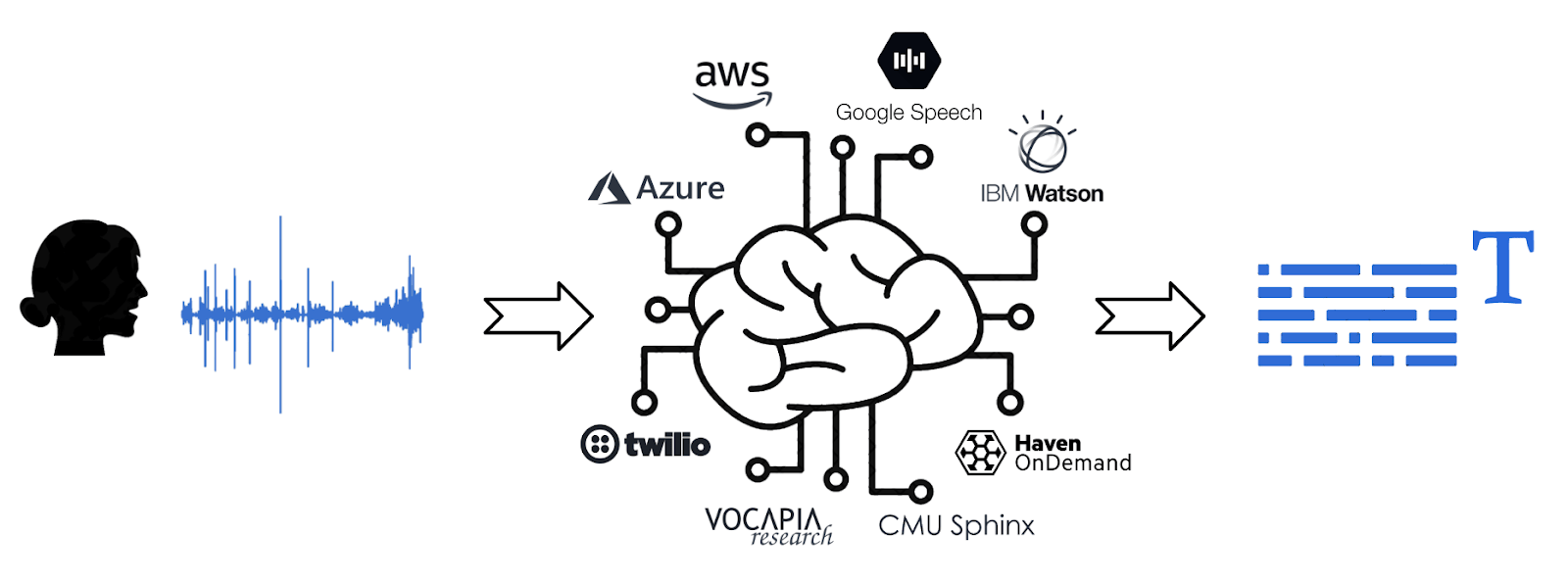 AI-Compare compares artificial intelligence APIs—Speech-To-Text