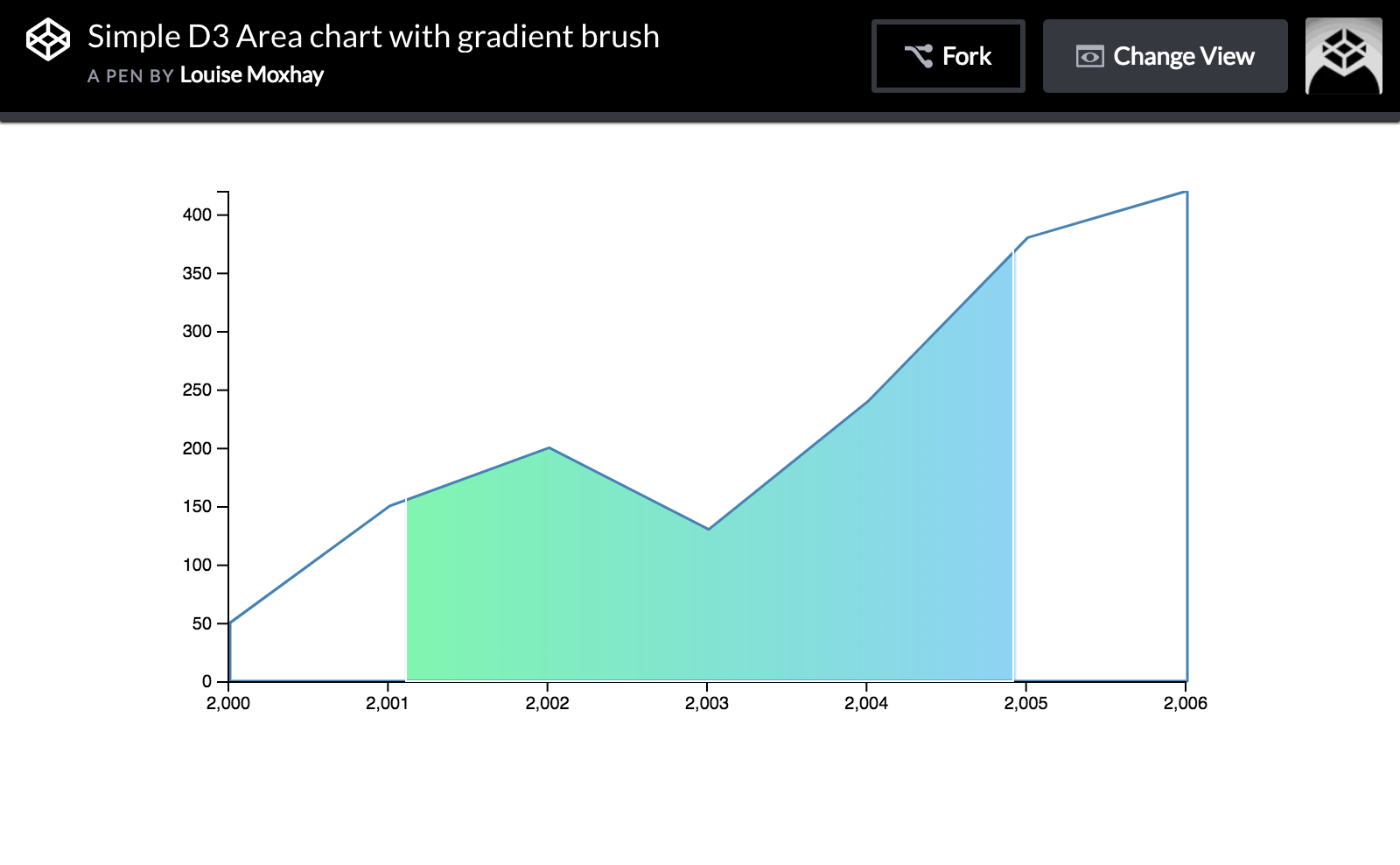 How to create a gradient brush chart using D3 js - Louise
