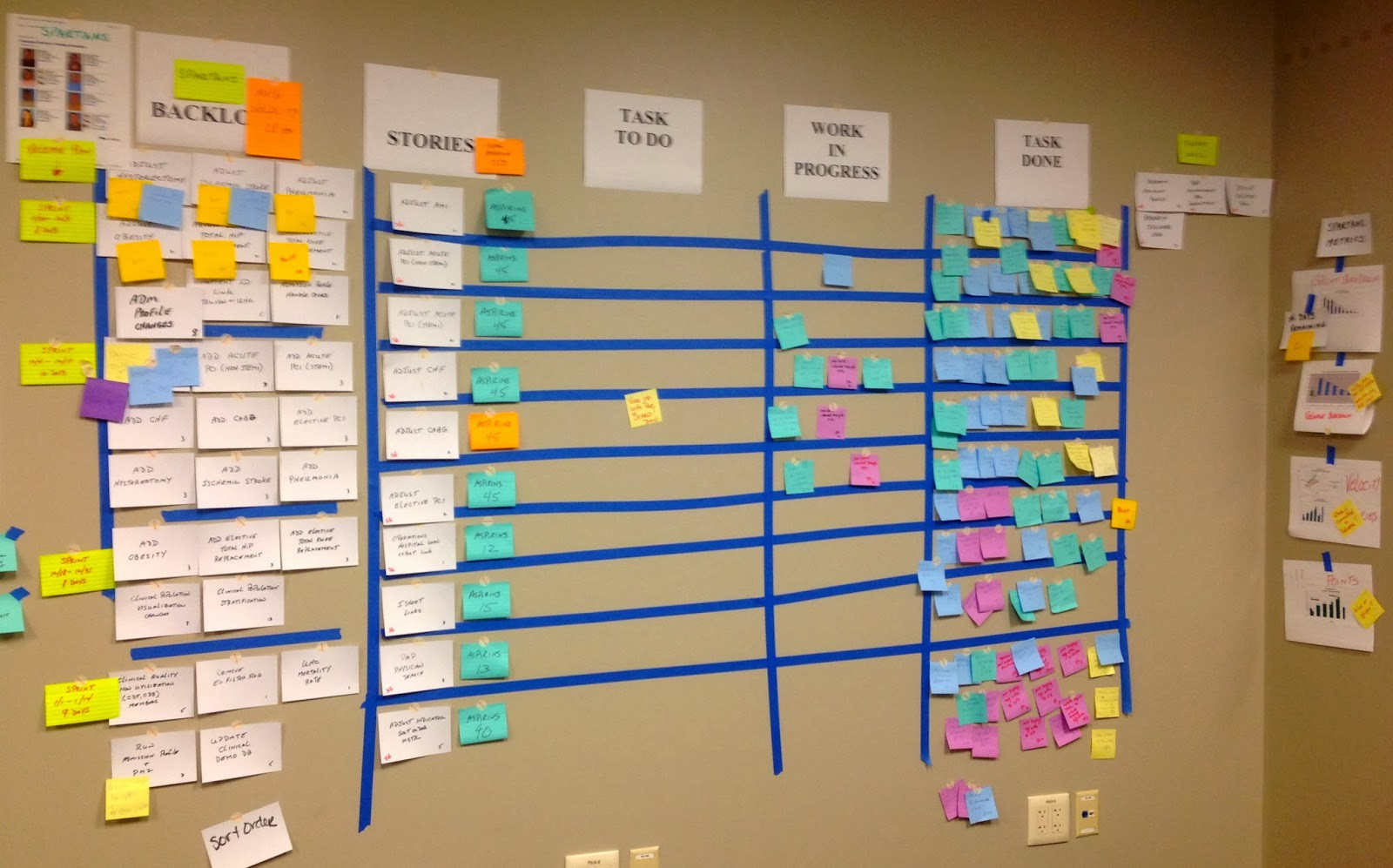 Scrum Task Board — Offline or Online? - Sasha Steskal - Medium
