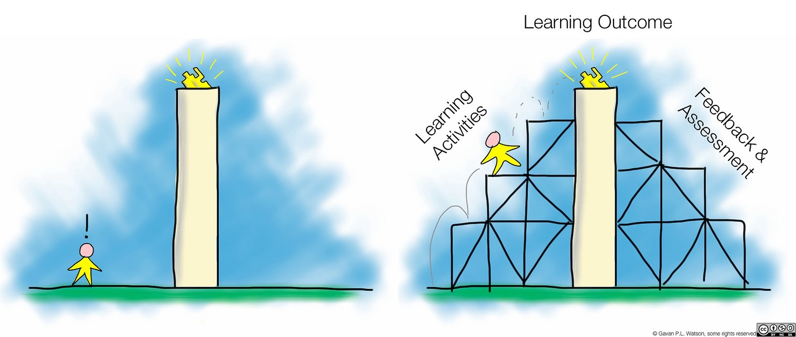 Image result for scaffold learning