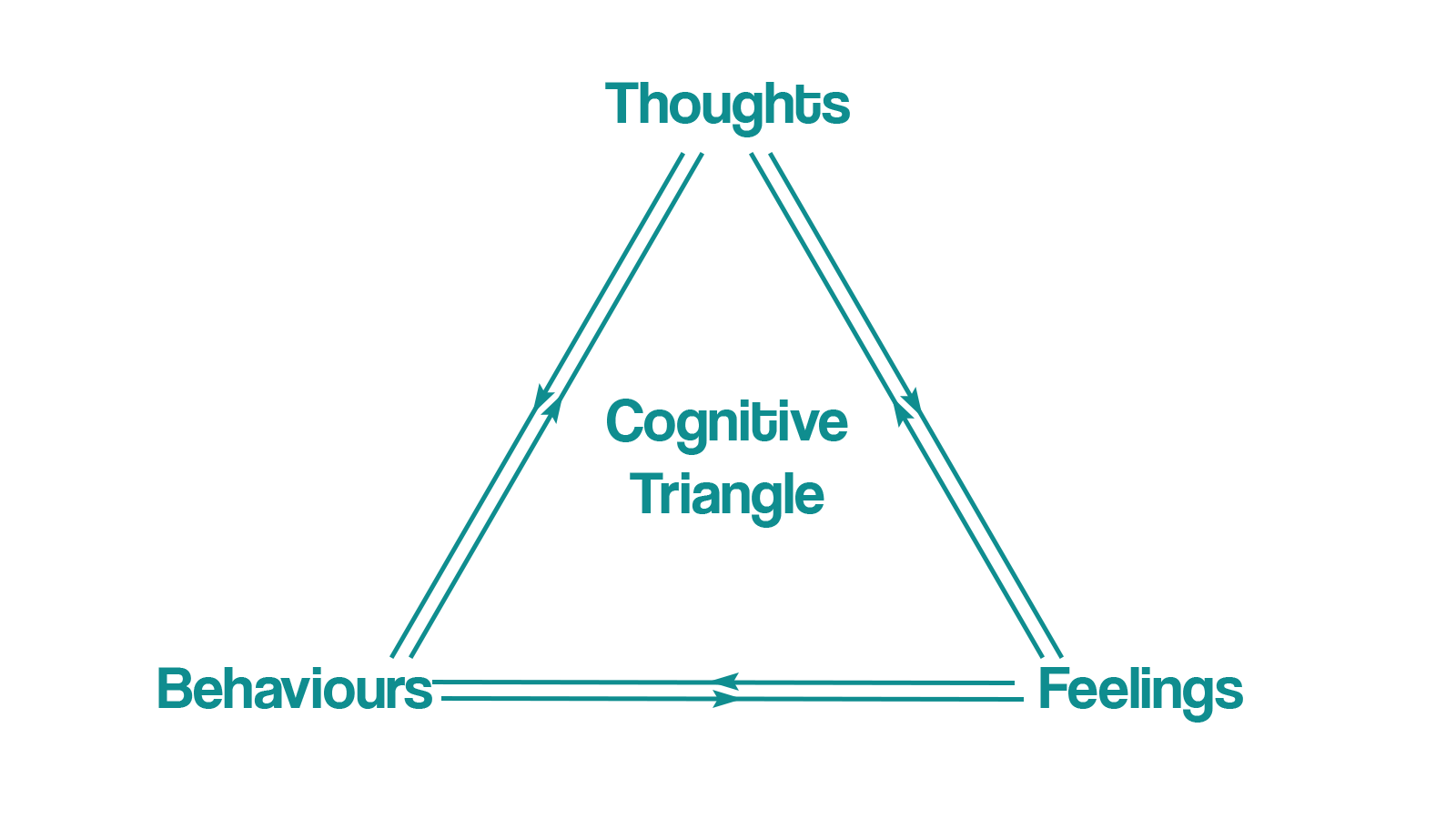 Cognitive Triangle by Engineer Your Life