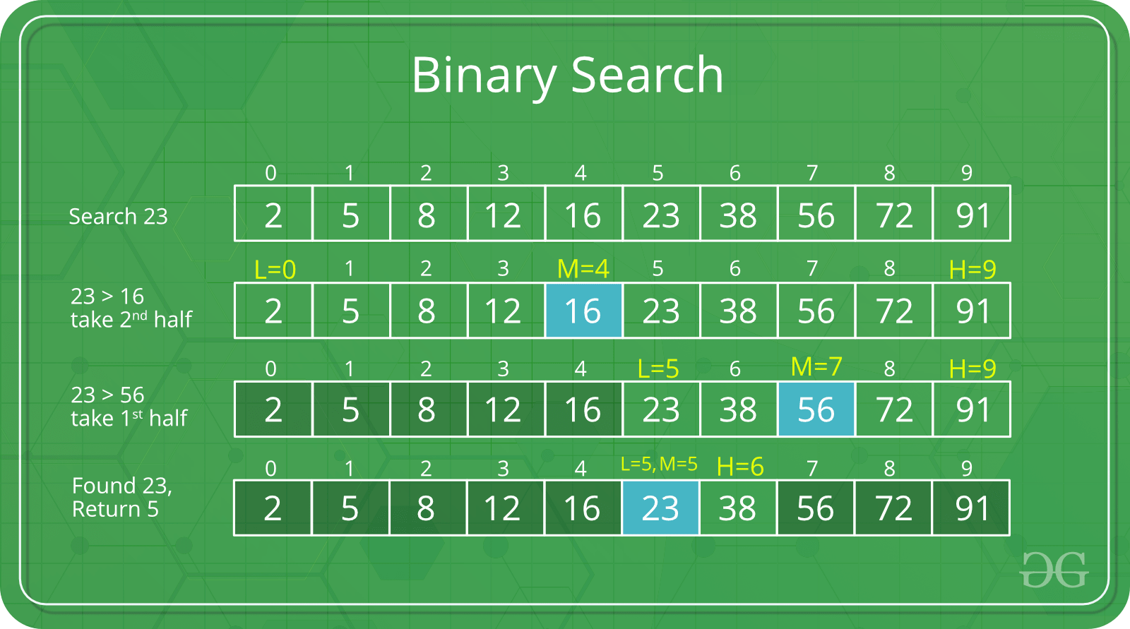 A graphic demonstrating binary search