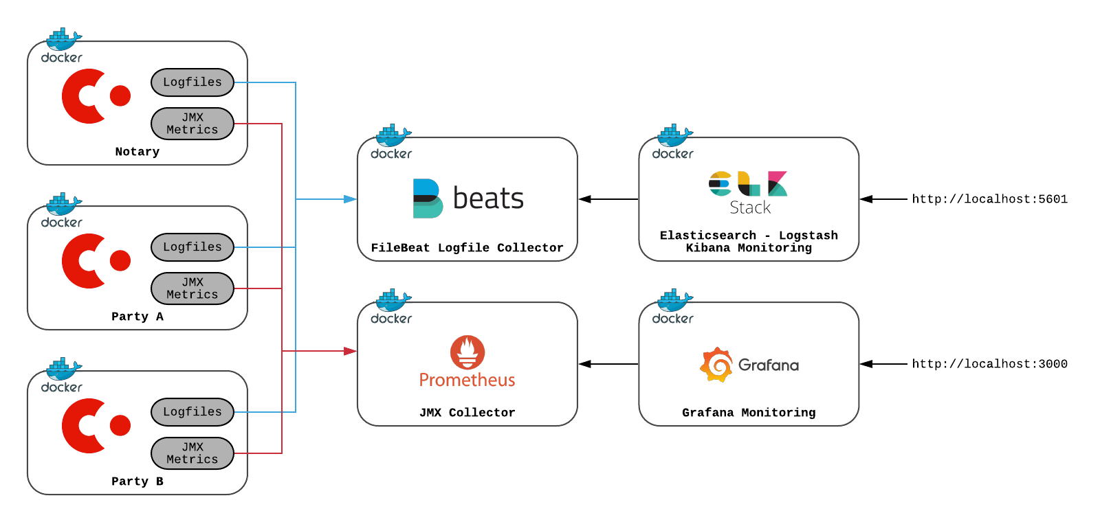 Monitoring deployment architecture with Corda nodes, Filebeat, ELK Stack, Prometheus and Grafana