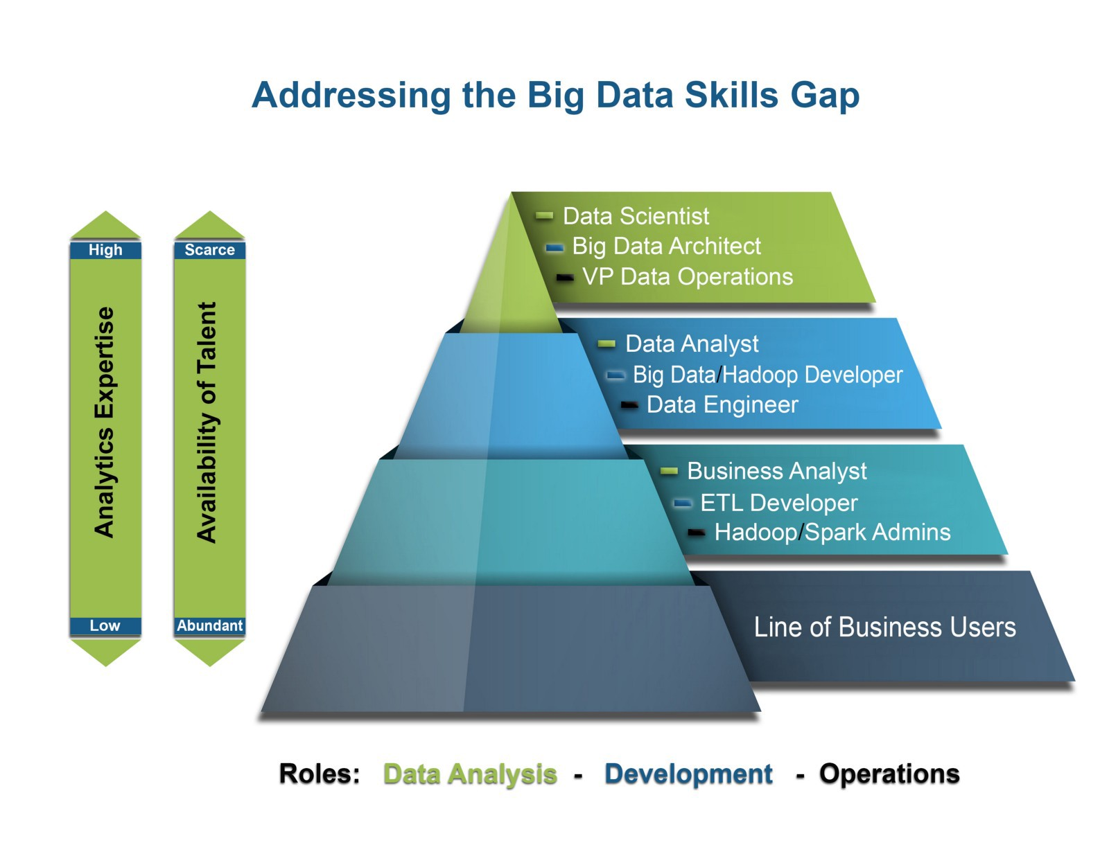 The Dynamics of Data Roles & Teams - Towards Data Science