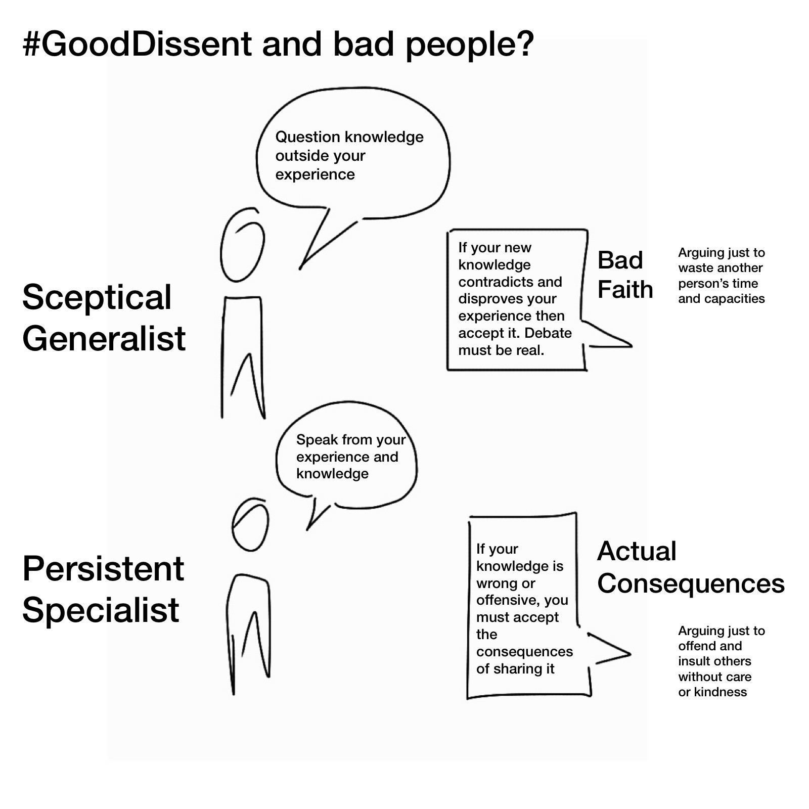 Diagram linking Sceptical Generalist to Bad Faith and Persistent Specialist to Actual Consequences