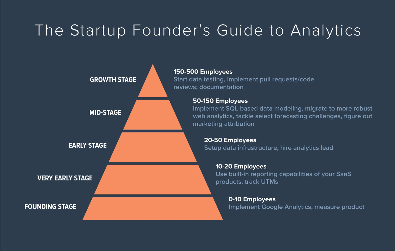 The Startup Founder's Guide to Analytics - ThinkGrowth org