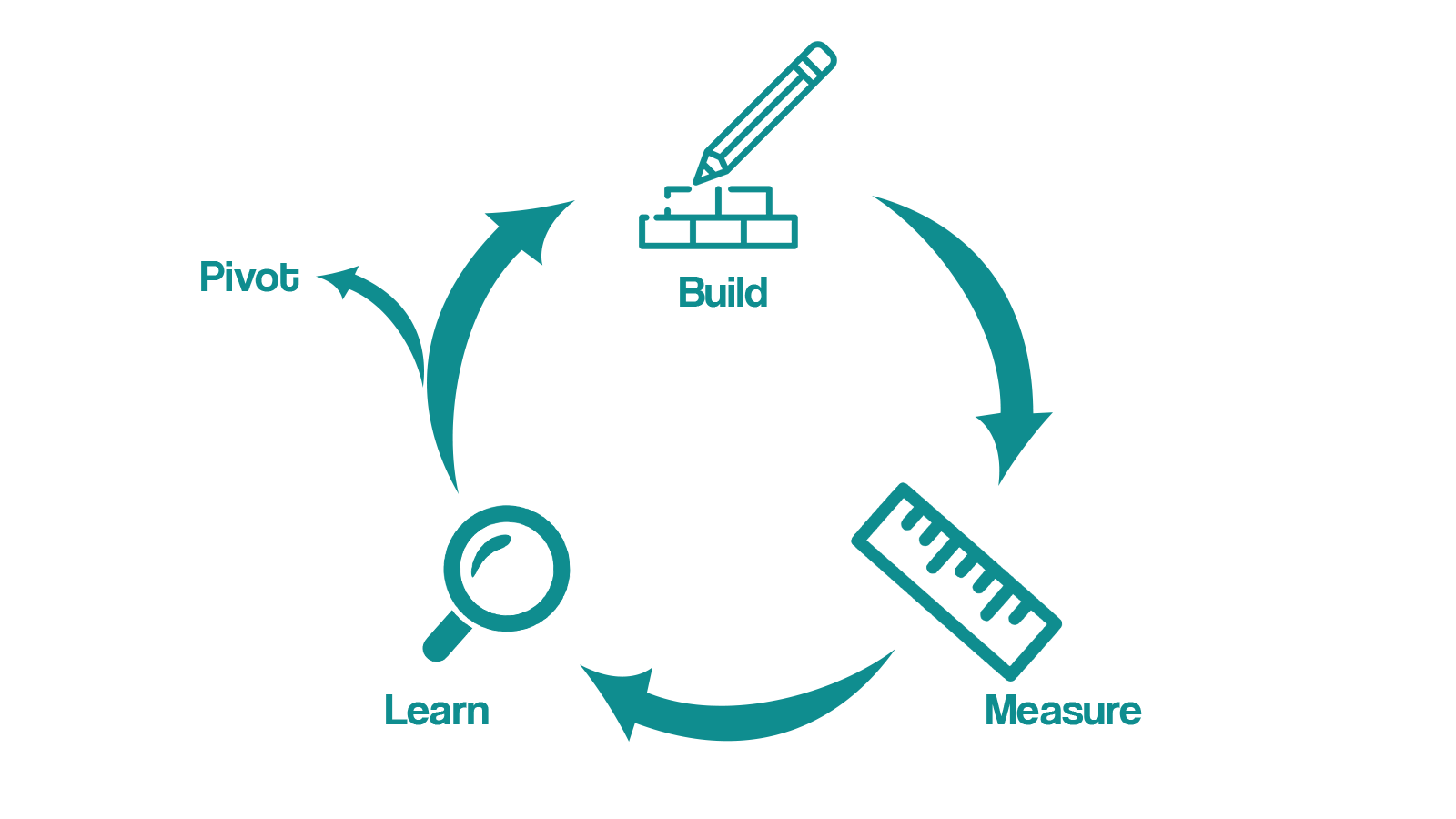 Simplified diagram showing how agile development works