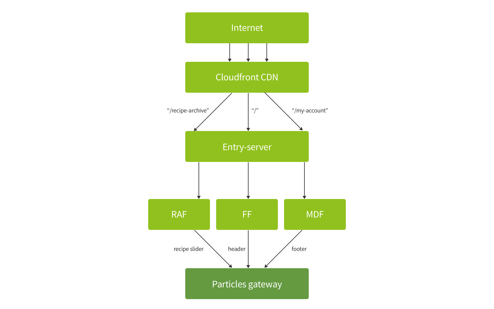 Front-end Microservices at HelloFresh - HelloTech