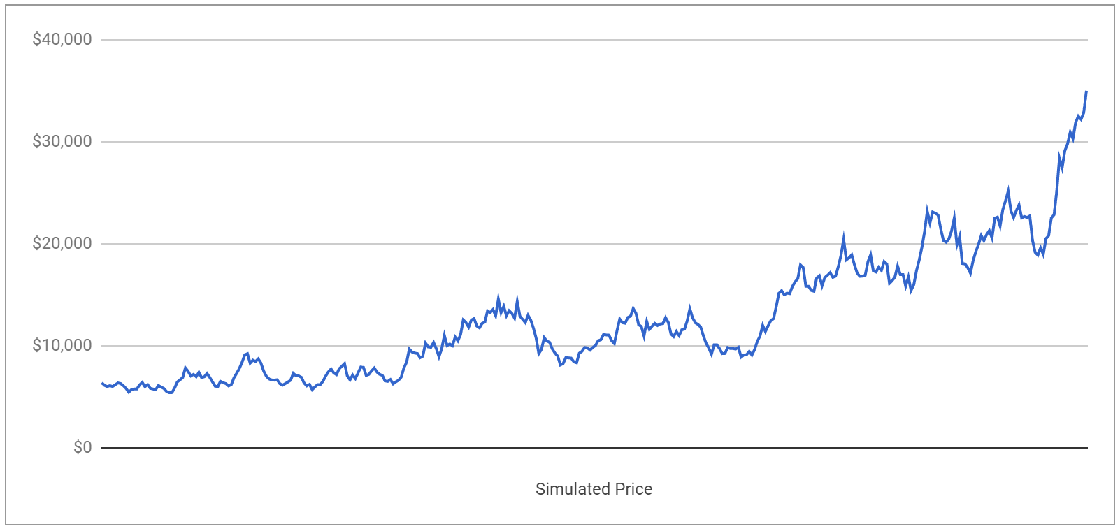 Simulated Price for One Year