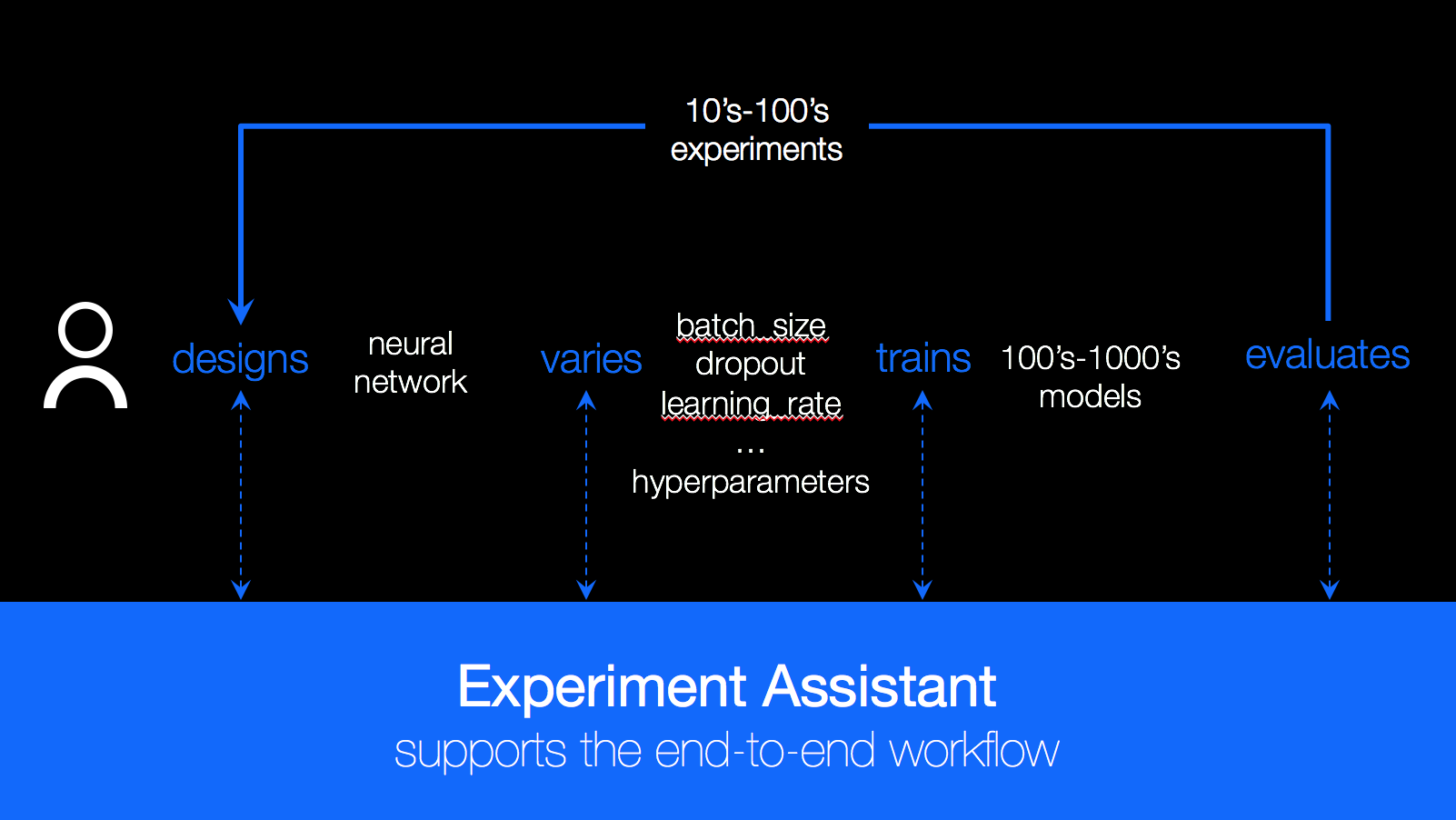Deep Learning as a Service Now in IBM Watson Studio