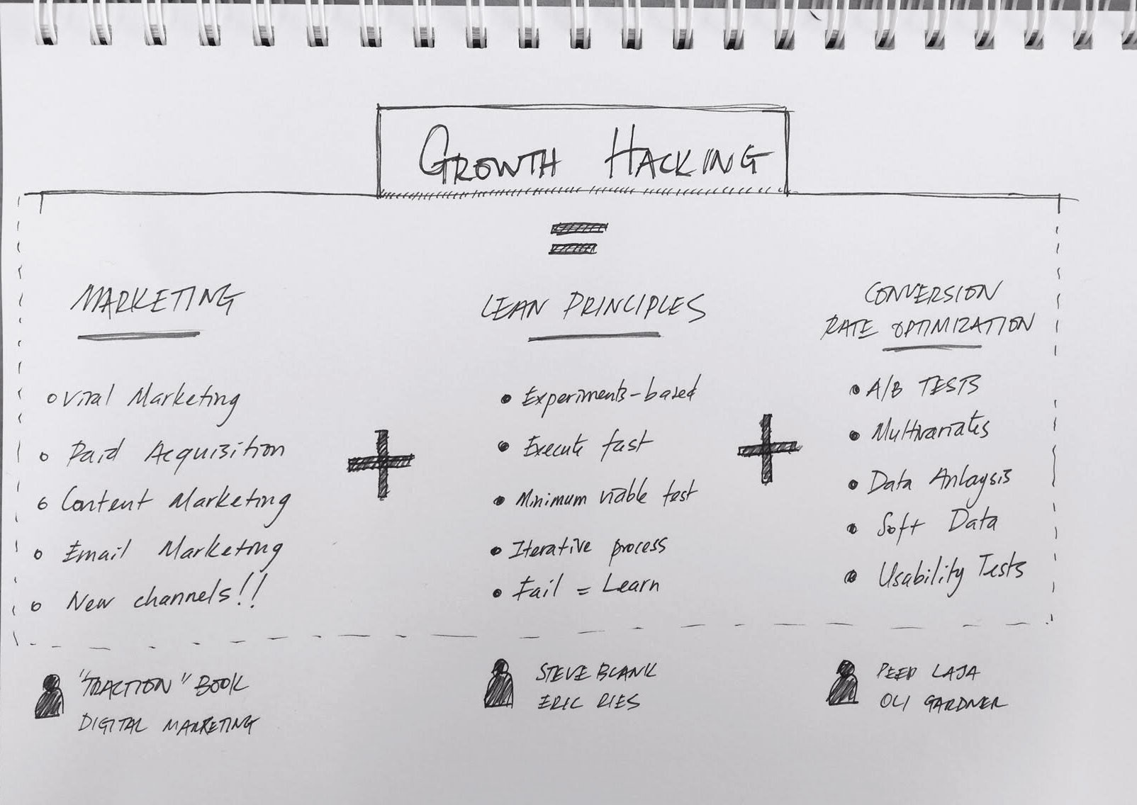 Why We Built Europe's First Growth Hacking Academy and Are