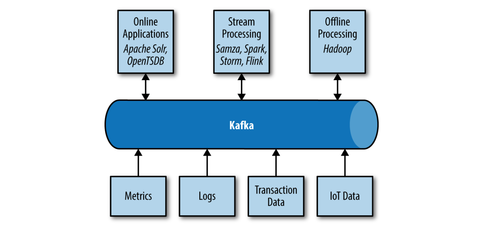 In-Depth Summary of Apache Kafka - Abdullah Ozturk - Blog