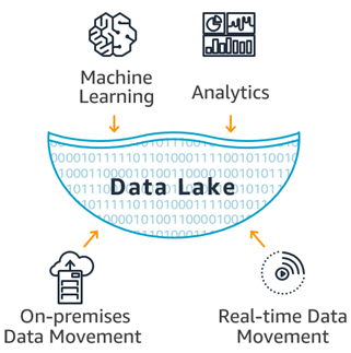 (94) Unraveling the hype around data lakes for Industrial IoT