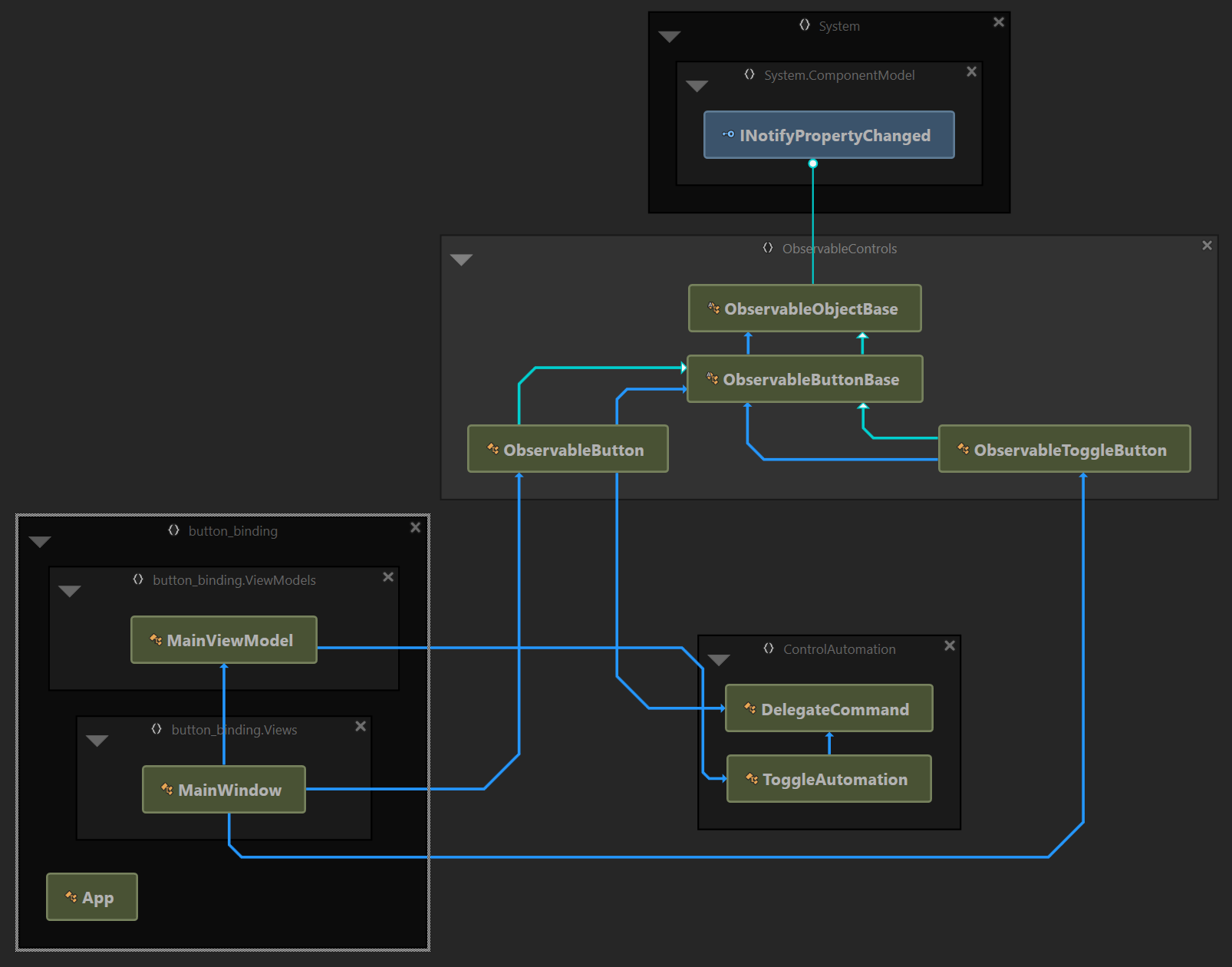 Customising Controls with WPF — Part II Templates and