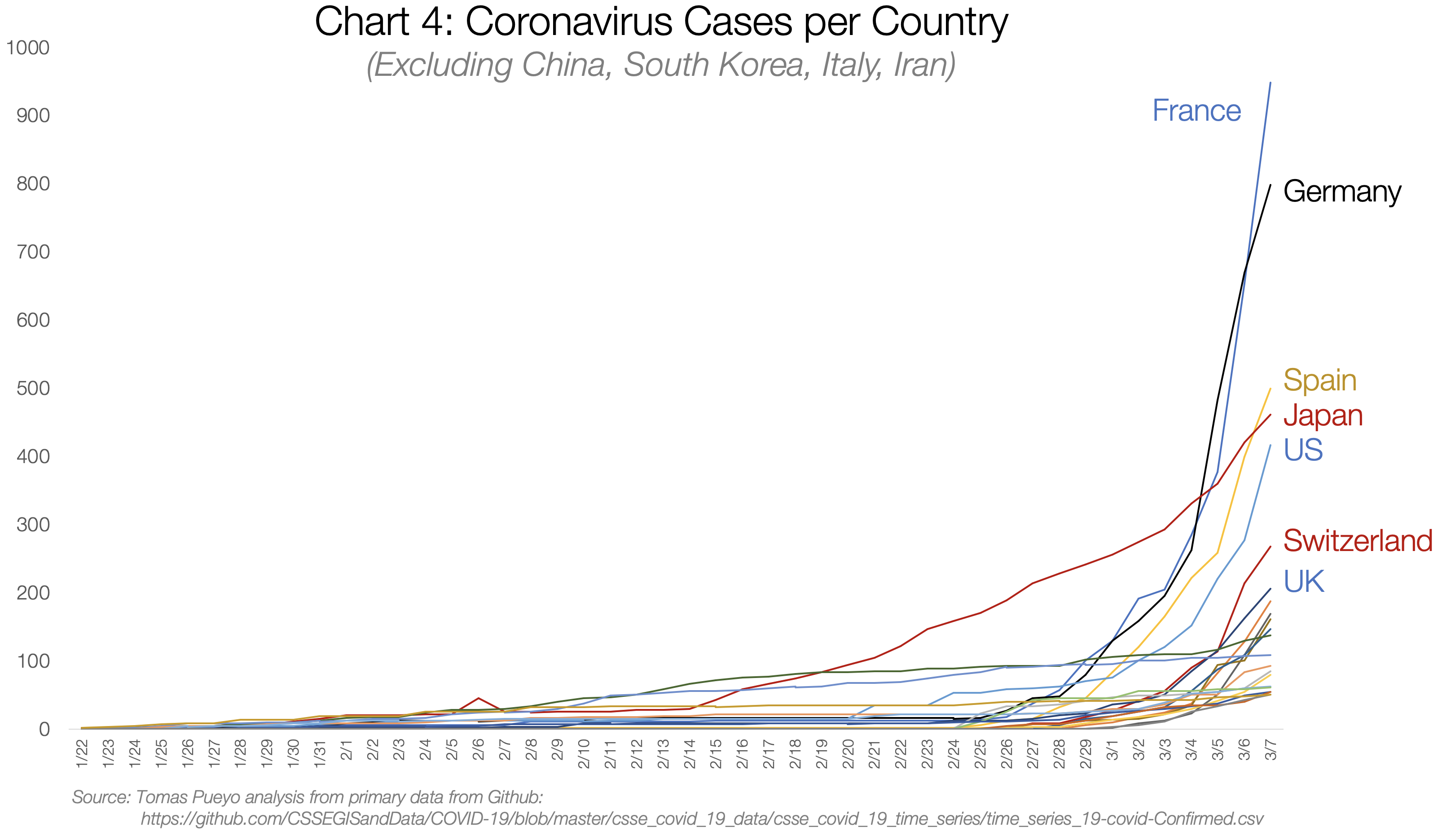 Everything You Should Know About CoronaVirus