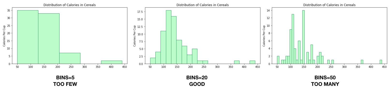Diagram showing histograms with varying bin sizes. A bin size of 20 is good for histograms.