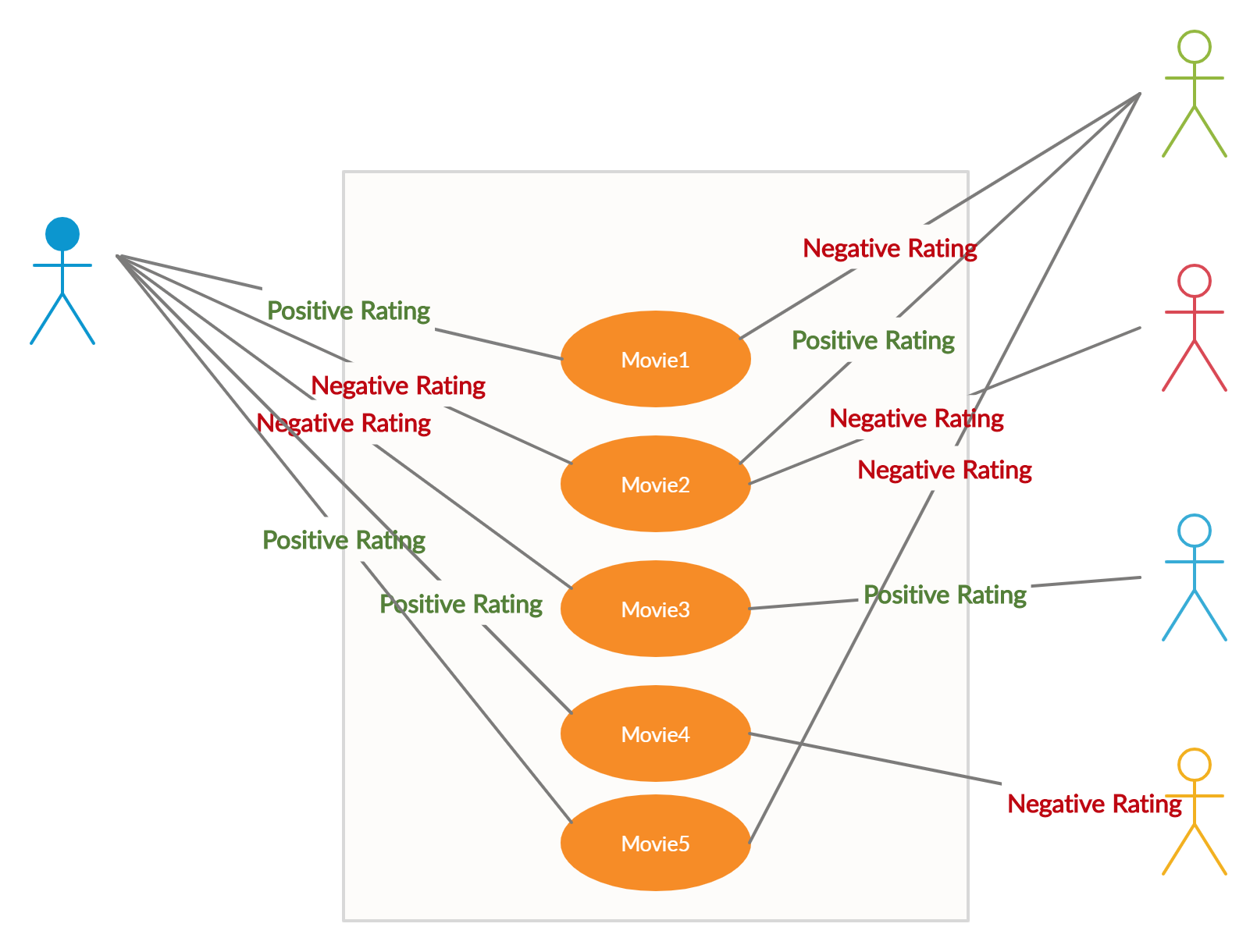 Figure 2: Collaborative filtering. | recommendation system tutorial with Python using collaborative filtering—Netflix