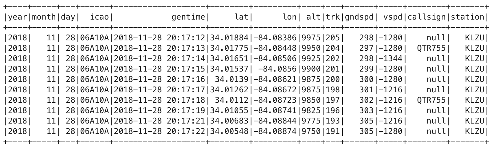 Exporting Cassandra time series data to S3 for data analysis