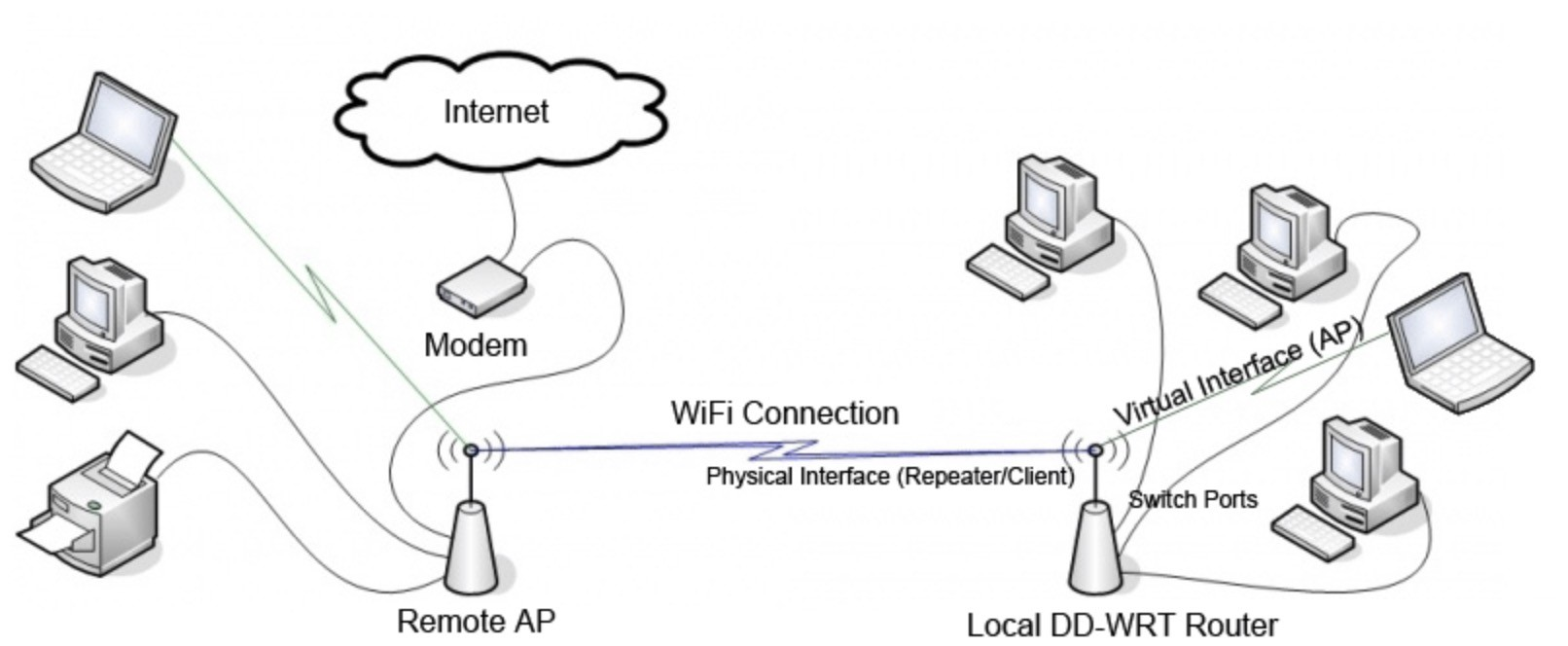 How to configure DD-WRT repeater mode for Atheros based routers