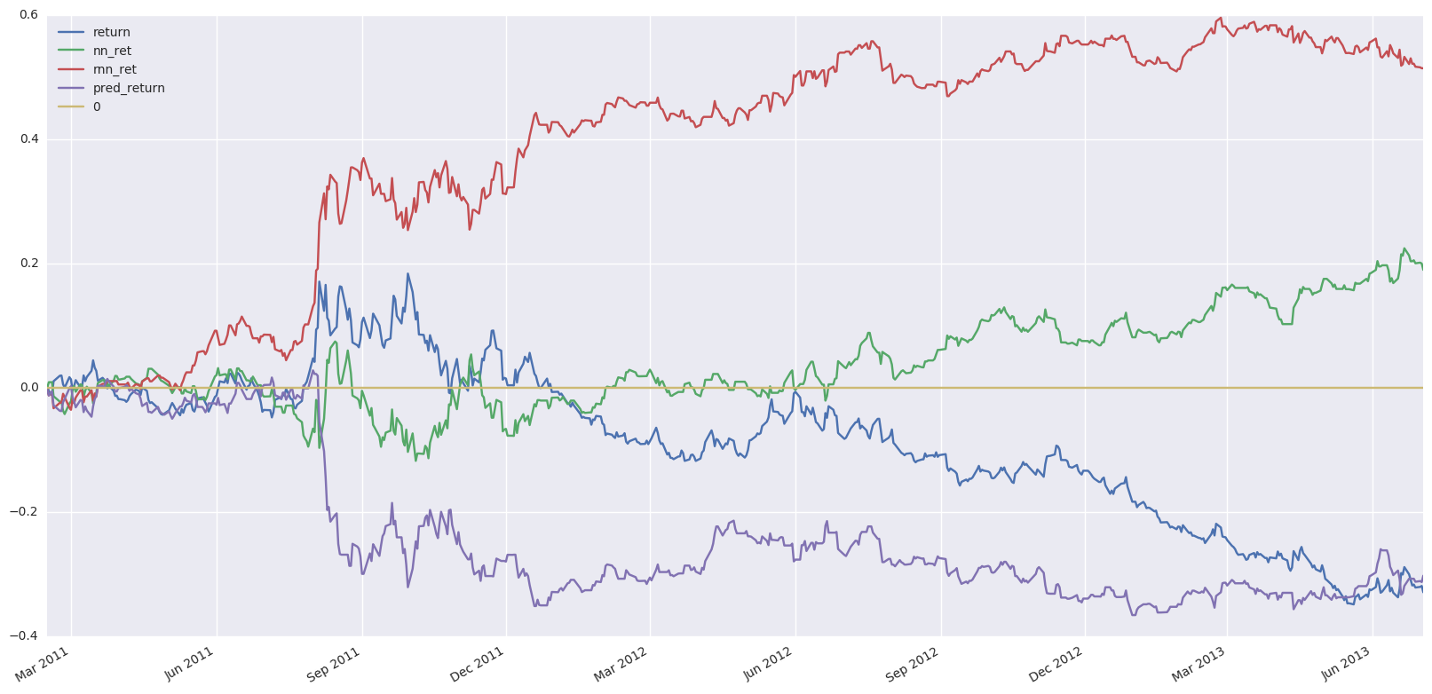 Deep Learning the Stock Market - Tal Perry - Medium