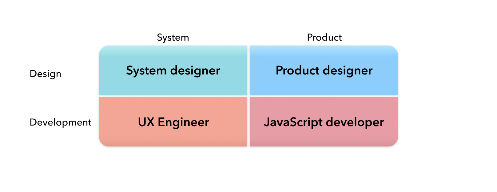Summary of the model: System/Product and Design/Development