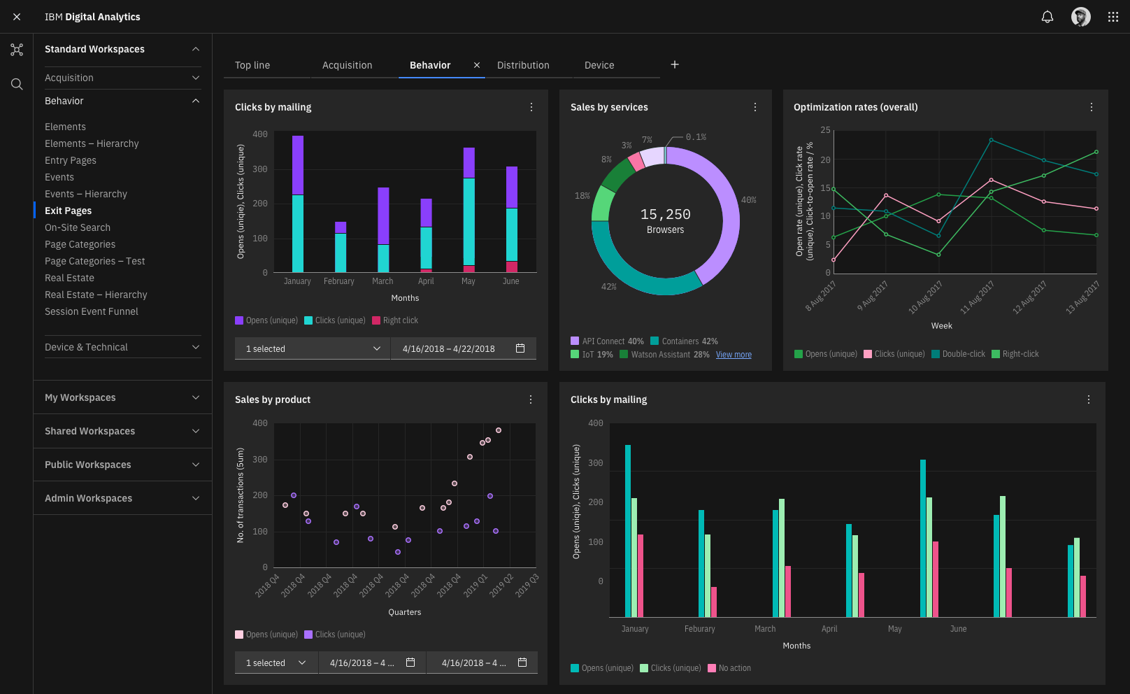 Dark theme dashboard showing 5 charts using categorical color sequence from Attempt #1