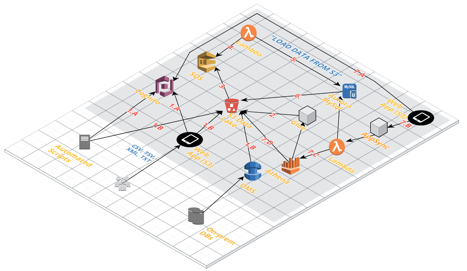 Create a Serverless Data Lake on AWS and Migrate your On